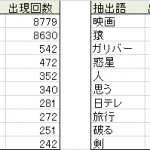 KH coderを用いた形態素解析
