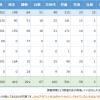 各政党のSNS利用数と活用率を調べてみたよー