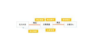 業務システム入門③