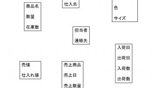 業務システム制作入門⑥~データモデル~